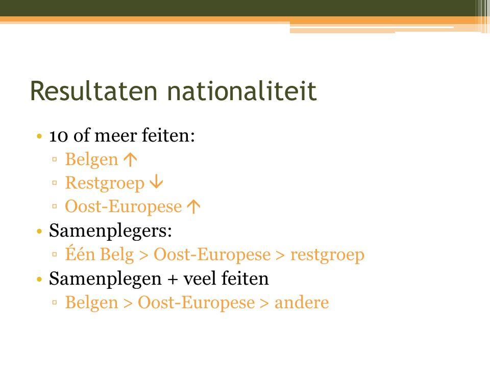 Resultaten nationaliteit 10 of meer feiten: ▫Belgen  ▫Restgroep  ▫Oost-Europese  Samenplegers: ▫Één Belg > Oost-Europese > restgroep Samenplegen +