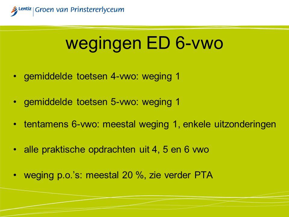 wegingen ED 6-vwo gemiddelde toetsen 4-vwo: weging 1 gemiddelde toetsen 5-vwo: weging 1 tentamens 6-vwo: meestal weging 1, enkele uitzonderingen alle