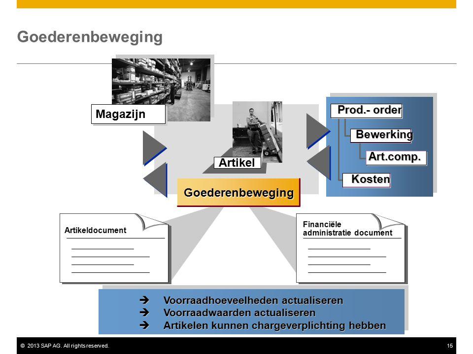 ©2013 SAP AG. All rights reserved.15 Artikel Goederenbeweging Artikeldocument Financiële administratie document Magazijn Bewerking Art.comp. Prod.- or