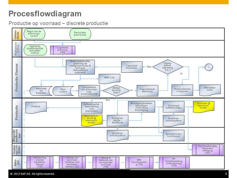 ©2013 SAP AG. All rights reserved.5 Procesflowdiagram Productie op voorraad – discrete productie Productie Gebeu-rtenis Vestigi ng Con- troller Period