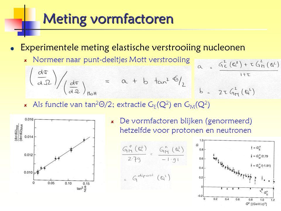 Meting vormfactoren Experimentele meting elastische verstrooiing nucleonen Normeer naar punt-deeltjes Mott verstrooiing Als functie van tan 2 Θ /2; ex