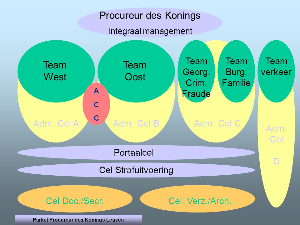 Procureur des Konings Integraal management Adm. Cel D Adm.