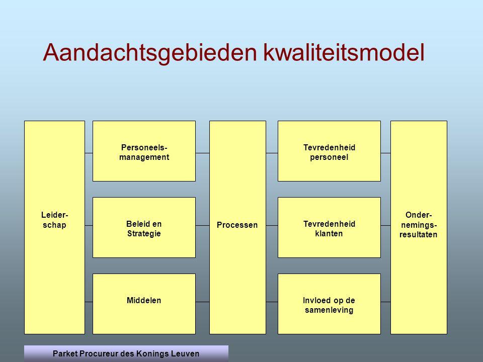 Leider- schap Processen Onder- nemings- resultaten Tevredenheid klanten Beleid en Strategie Middelen Invloed op de samenleving Tevredenheid personeel