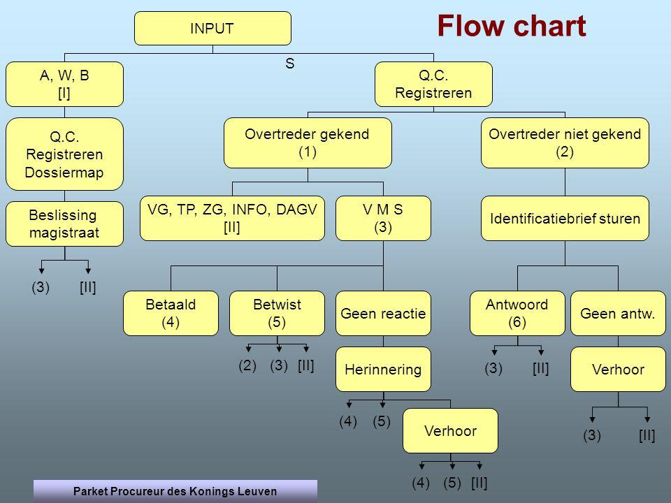Flow chart A, W, B [I] Q.C. Registreren INPUT Overtreder niet gekend (2) VG, TP, ZG, INFO, DAGV [II] Geen reactie Overtreder gekend (1) V M S (3) Iden