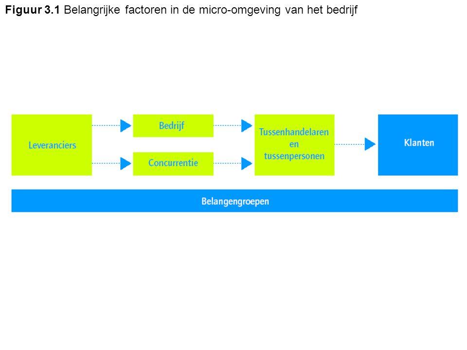 Figuur 3.1 Belangrijke factoren in de micro-omgeving van het bedrijf