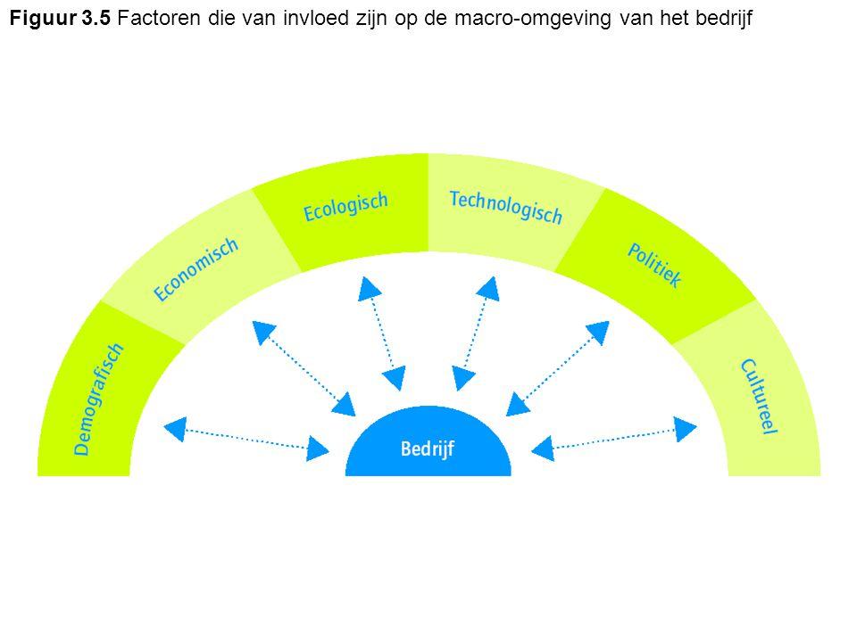 Figuur 3.5 Factoren die van invloed zijn op de macro-omgeving van het bedrijf