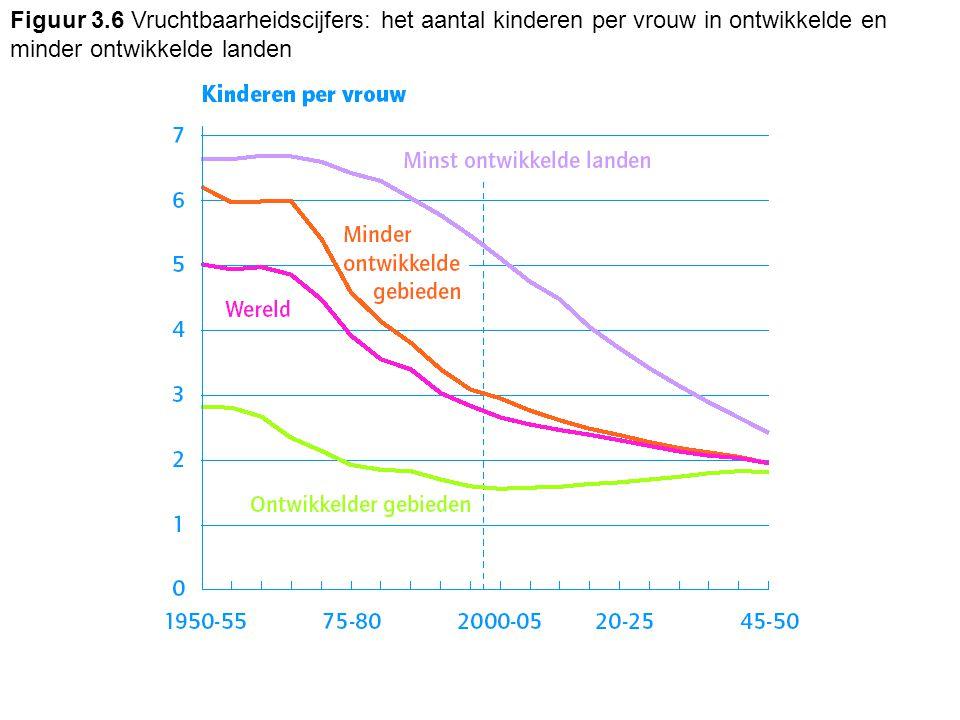 Figuur 3.6 Vruchtbaarheidscijfers: het aantal kinderen per vrouw in ontwikkelde en minder ontwikkelde landen
