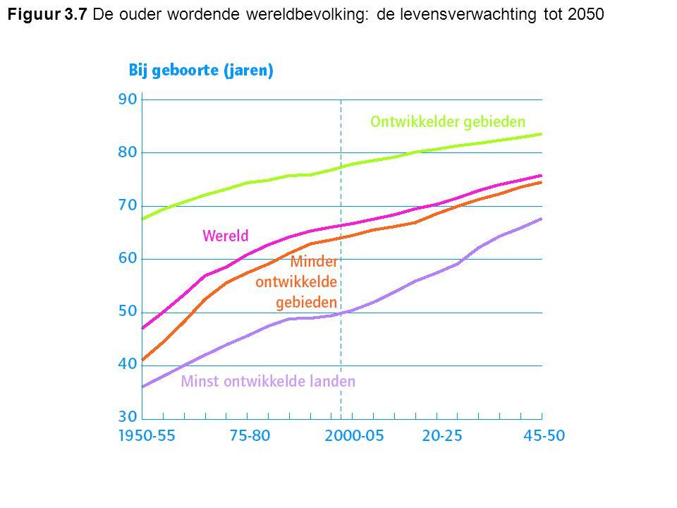 Figuur 3.7 De ouder wordende wereldbevolking: de levensverwachting tot 2050