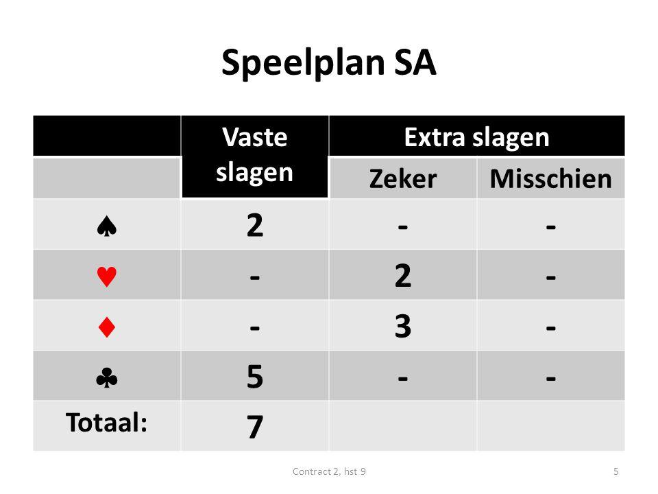 Speelplan SA Vaste slagen Extra slagen ZekerMisschien  2-- -2-  -3-  5-- Totaal: 7 5Contract 2, hst 9