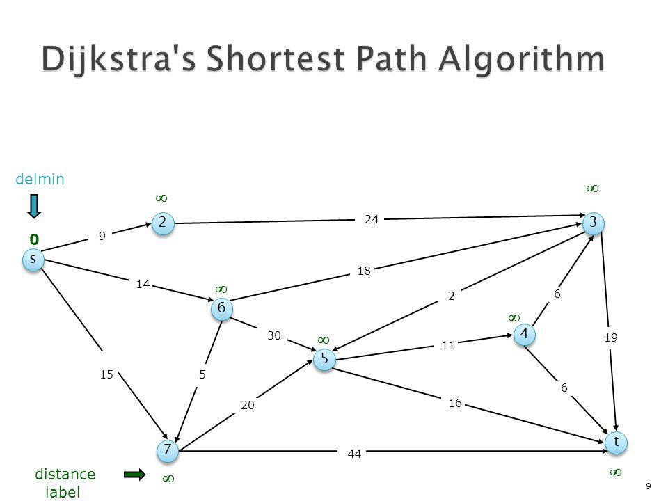  Snelweg hiërarchieën reduceren de graaf recursief ◦ Knoop reductie (shortcuts) ◦ Kant reductie (snelweg kanten)  Query gebaseerd op bidirectionele versie van Dijkstra's algoritme  Kan worden geimplementeerd met beperkt geheugengebruik  Orden van grootte sneller dan Dijkstra  SOFSEM 2009: theoretische analyse van shortcuts 1-4-2015Bart Jansen70