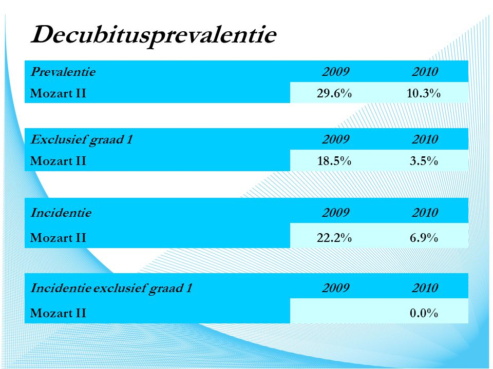 Prevalentie per afdeling Prevalentie 20092010 Team A 23.1%7.1 % Team B35.7%13.3% Totaal29.6%10.3% Incidentie 20092010 Team A7.7%7.1% Team B35.7%6.7% Totaal22.2%6.9%