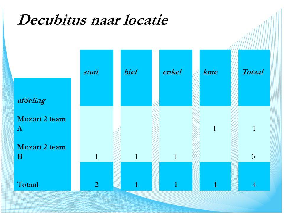 Decubitus naar locatie stuithielenkelknieTotaal afdeling Mozart 2 team A 1 1 Mozart 2 team B 1113 Totaal 21114