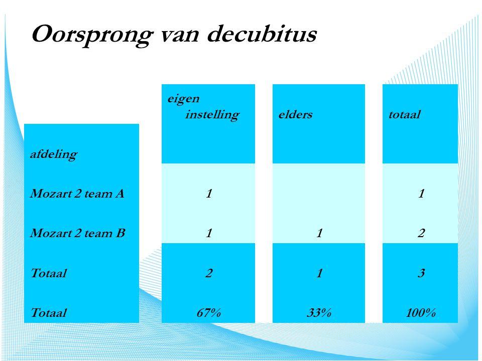 Oorsprong van decubitus eigen instelling elders totaal afdeling Mozart 2 team A1 1 Mozart 2 team B1 1 2 Totaal2 1 3 67% 33% 100%