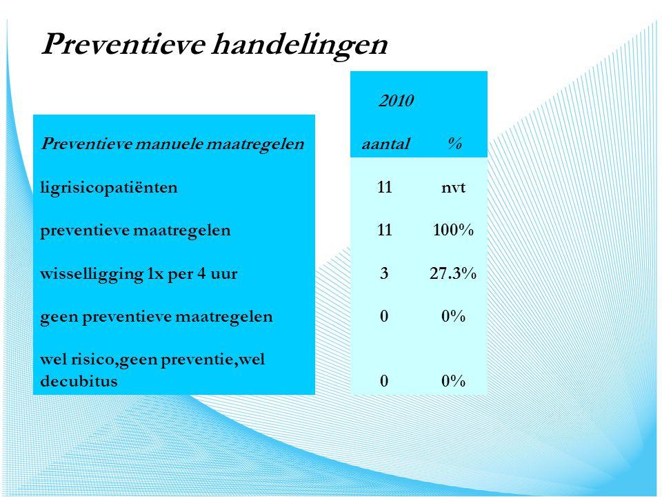 Preventieve handelingen 2010 Preventieve manuele maatregelenaantal% ligrisicopatiënten11nvt preventieve maatregelen11100% wisselligging 1x per 4 uur327.3% geen preventieve maatregelen00% wel risico,geen preventie,wel decubitus00%