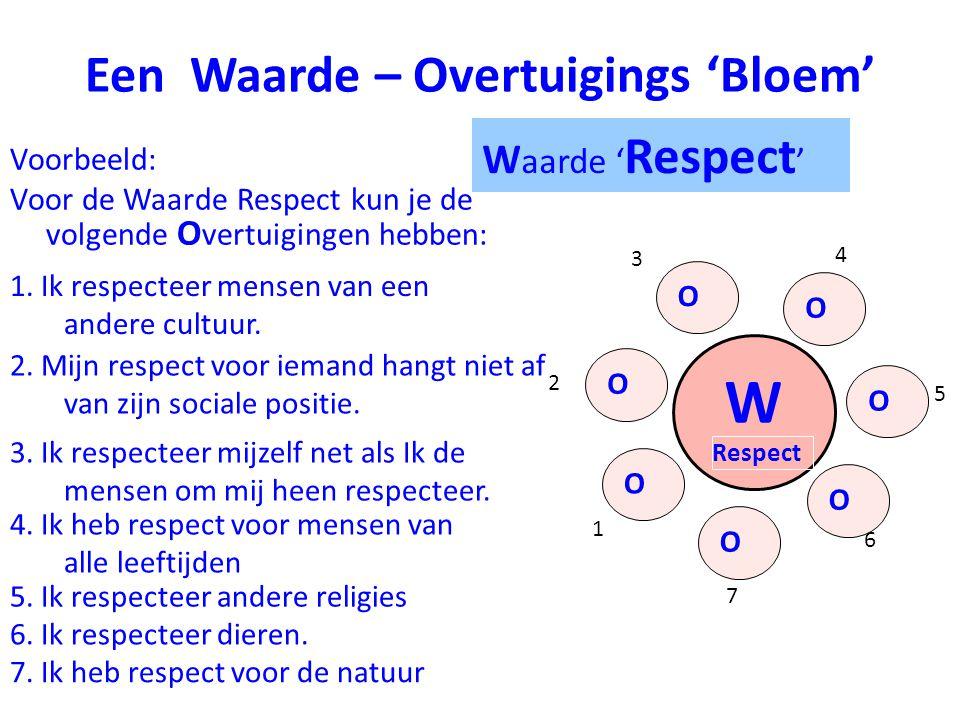 Een Waarde – Overtuigings 'Bloem' Voorbeeld: Voor de Waarde Respect kun je de volgende O vertuigingen hebben: 7 W Respect 1 2 3 4 6 5 O O O O O O O W