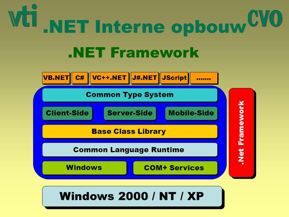 .NET Interne opbouw.NET Framework.Net Framework Windows 2000 / NT / XP VB.NET C# VC++.NET J#.NET JScript ……. Common Type System Client-Side Server-Sid