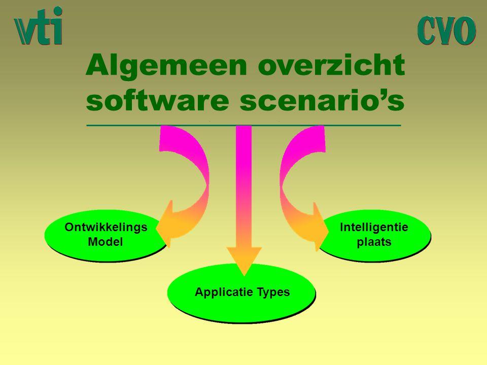 Algemeen overzicht software scenario's Ontwikkelings Model Intelligentie plaats Applicatie Types