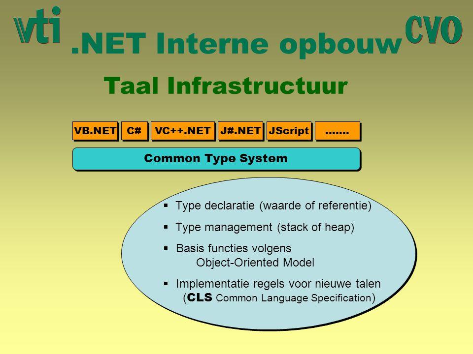 .NET Interne opbouw Taal Infrastructuur VB.NET C# VC++.NET J#.NET JScript ……. Common Type System  Type declaratie (waarde of referentie)  Type manag