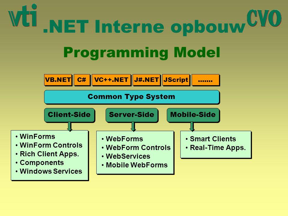 .NET Interne opbouw Programming Model VB.NET C# VC++.NET J#.NET JScript ……. Common Type System Client-Side Server-Side Mobile-Side WinForms WinForm Co