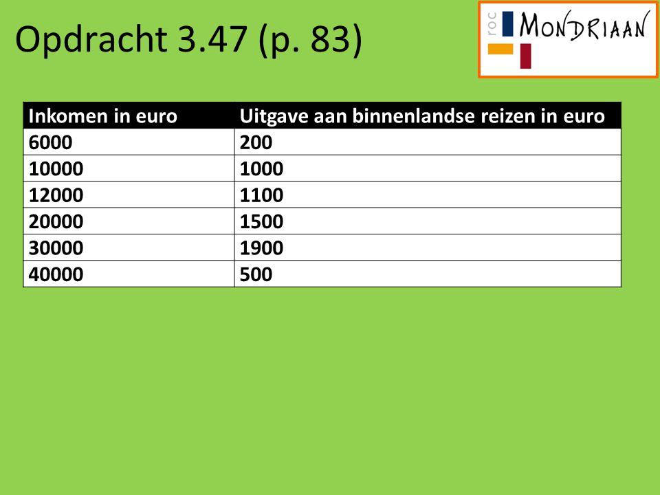 Opdracht 3.47 (p. 83) Inkomen in euroUitgave aan binnenlandse reizen in euro 6000200 100001000 120001100 200001500 300001900 40000500