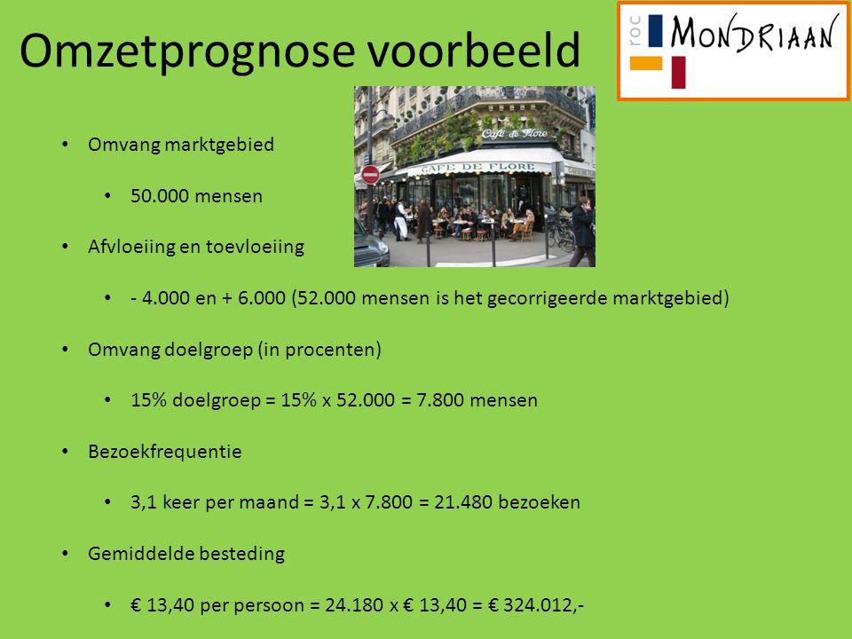 Omzetprognose voorbeeld Omvang marktgebied 50.000 mensen Afvloeiing en toevloeiing - 4.000 en + 6.000 (52.000 mensen is het gecorrigeerde marktgebied)