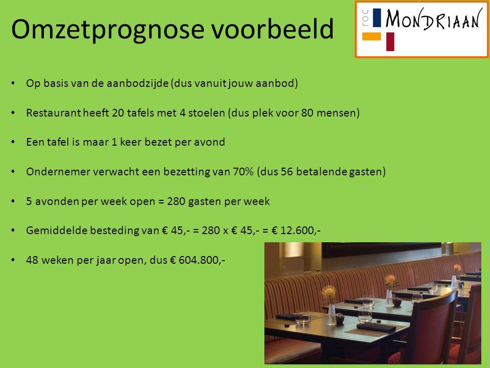 Omzetprognose voorbeeld Op basis van de aanbodzijde (dus vanuit jouw aanbod) Restaurant heeft 20 tafels met 4 stoelen (dus plek voor 80 mensen) Een ta