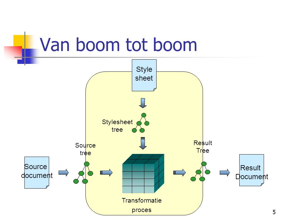5 Van boom tot boom Source tree Source document Result Document Result Tree Stylesheet tree Style sheet Transformatie proces