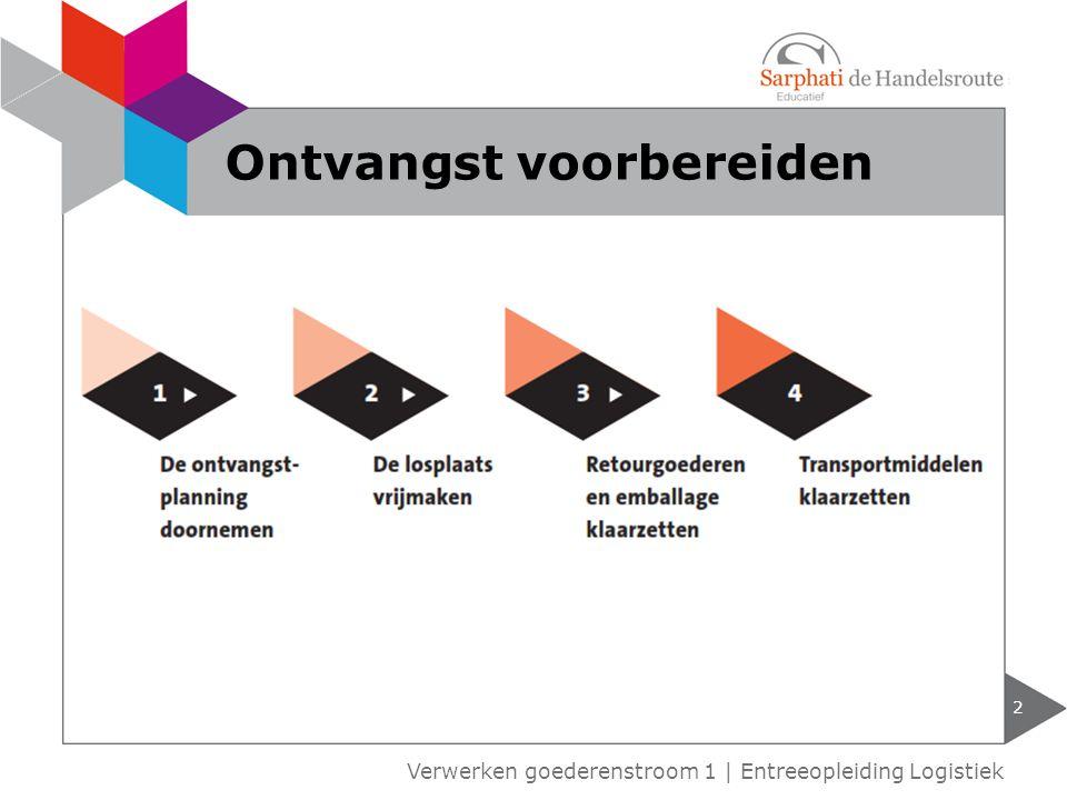 2 Verwerken goederenstroom 1 | Entreeopleiding Logistiek Ontvangst voorbereiden
