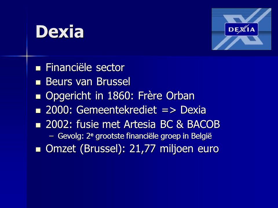 Dexia Financiële sector Financiële sector Beurs van Brussel Beurs van Brussel Opgericht in 1860: Frère Orban Opgericht in 1860: Frère Orban 2000: Geme