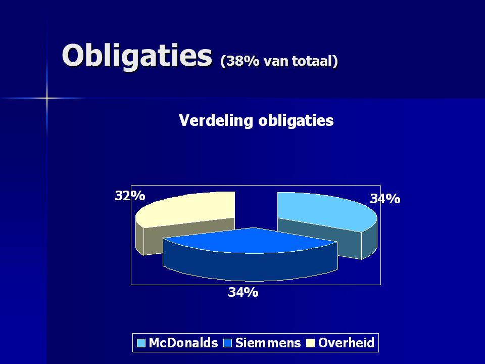 Obligaties (38% van totaal)