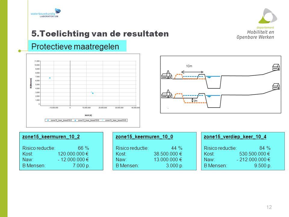 5.Toelichting van de resultaten Protectieve maatregelen 12 10m zone15_keermuren_10_2 Risico reductie: 66 % Kost: 120.000.000 € Naw: - 12.000.000 € B M