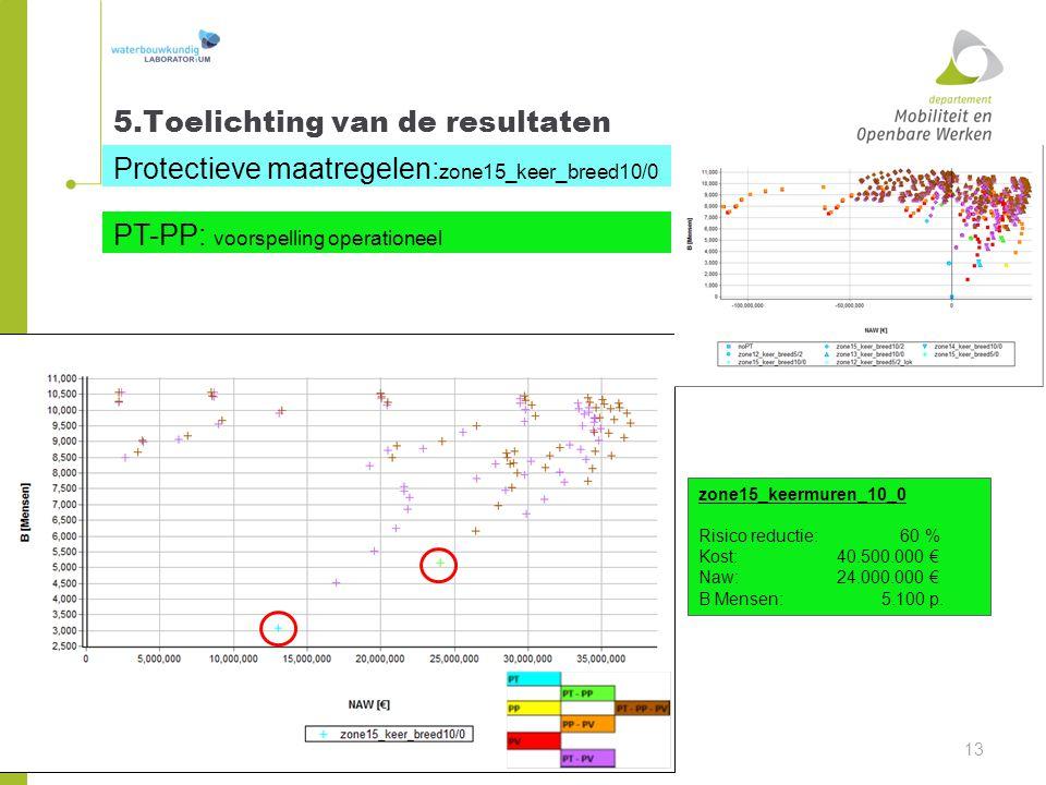 5.Toelichting van de resultaten 13 Protectieve maatregelen: zone15_keer_breed10/0 PT-PP: voorspelling operationeel zone15_keermuren_10_0 Risico reduct