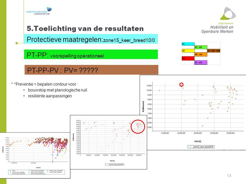 5.Toelichting van de resultaten 14 Protectieve maatregelen: zone15_keer_breed10/0 PT-PP: voorspelling operationeel PT-PP-PV : PV= ????? * *Preventie =