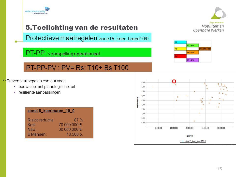 5.Toelichting van de resultaten 15 Protectieve maatregelen: zone15_keer_breed10/0 PT-PP: voorspelling operationeel PT-PP-PV : PV= Rs: T10+ Bs T100 * *