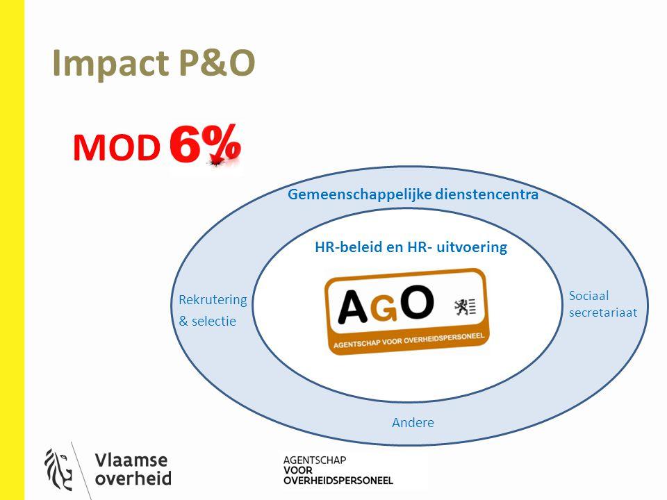 Impact P&O MOD Gemeenschappelijke dienstencentra Sociaal secretariaat Rekrutering & selectie Andere HR-beleid en HR- uitvoering