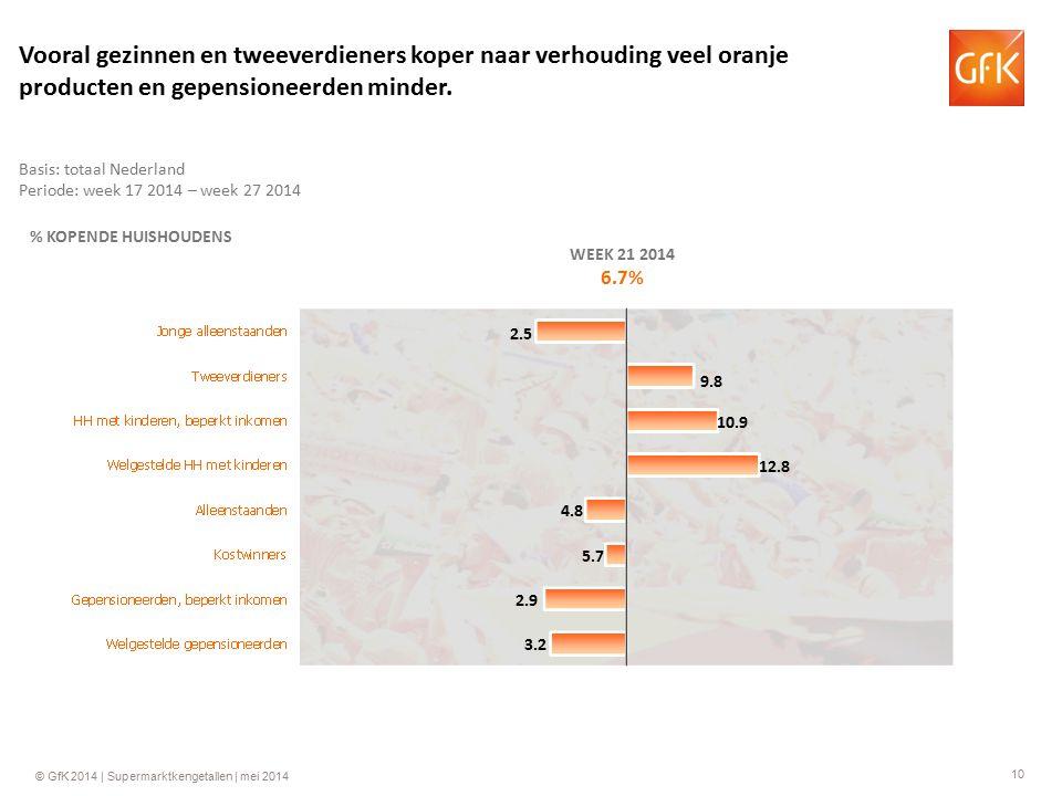 10 © GfK 2014 | Supermarktkengetallen | mei 2014 % KOPENDE HUISHOUDENS WEEK 21 2014 6.7% 10.9 4.8 5.7 2.9 3.2 9.8 2.5 Basis: totaal Nederland Periode: week 17 2014 – week 27 2014 Vooral gezinnen en tweeverdieners koper naar verhouding veel oranje producten en gepensioneerden minder.