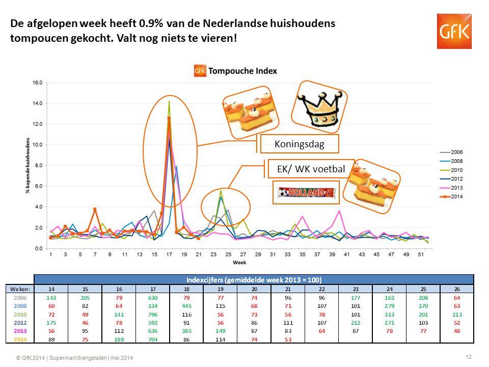 12 © GfK 2014 | Supermarktkengetallen | mei 2014 Koningsdag EK/ WK voetbal De afgelopen week heeft 0.9% van de Nederlandse huishoudens tompoucen gekocht.