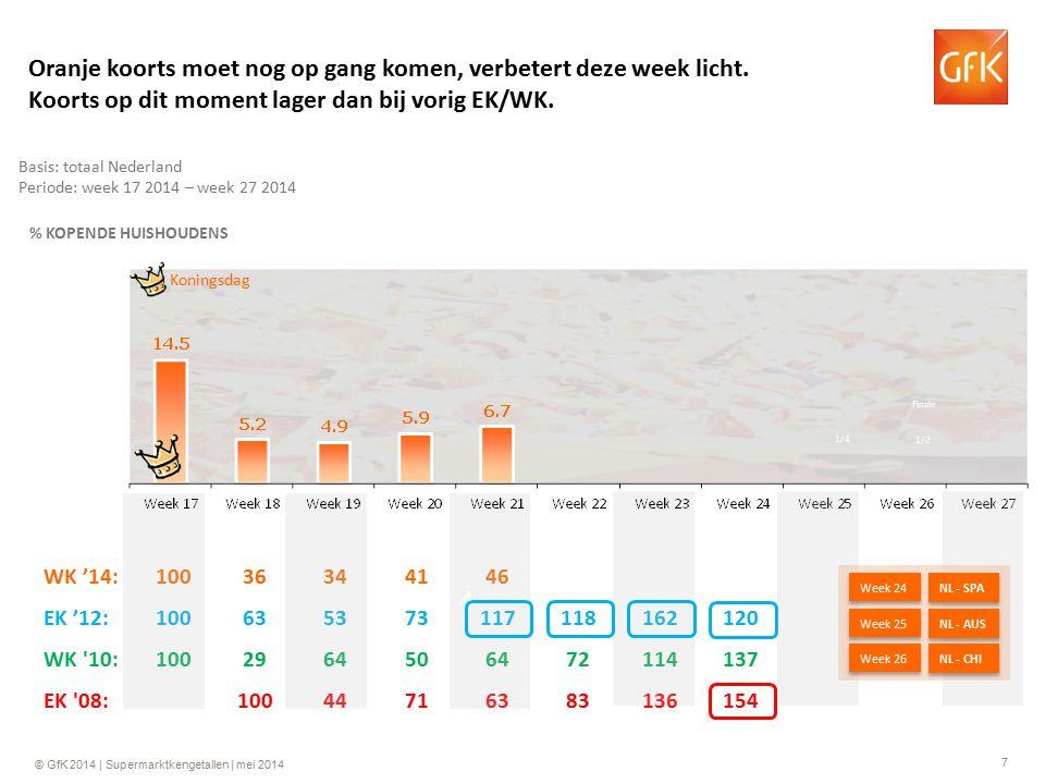 7 © GfK 2014 | Supermarktkengetallen | mei 2014 WK '14:10036344146 EK '12:100635373117118162120 WK 10:1002964506472114137 EK 08:10044716383136154 4 Basis: totaal Nederland Periode: week 17 2014 – week 27 2014 % KOPENDE HUISHOUDENS Koningsdag Oranje koorts moet nog op gang komen, verbetert deze week licht.