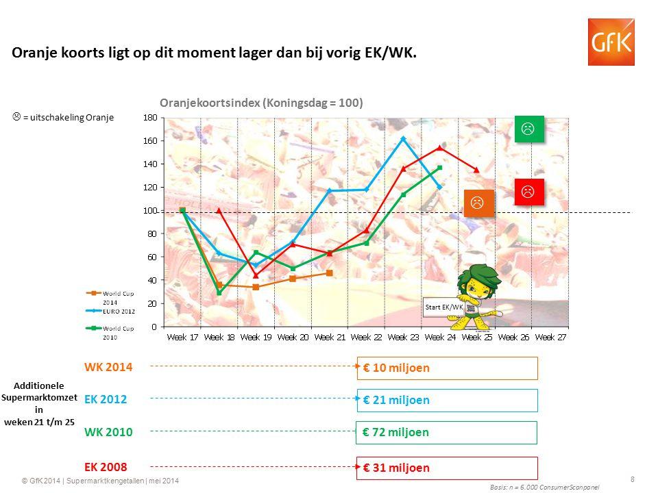 19 © GfK 2014 | Supermarktkengetallen | mei 2014 Groei ten opzichte van dezelfde week in 2013 GfK Supermarktkengetallen Aantal kassabonnen per week