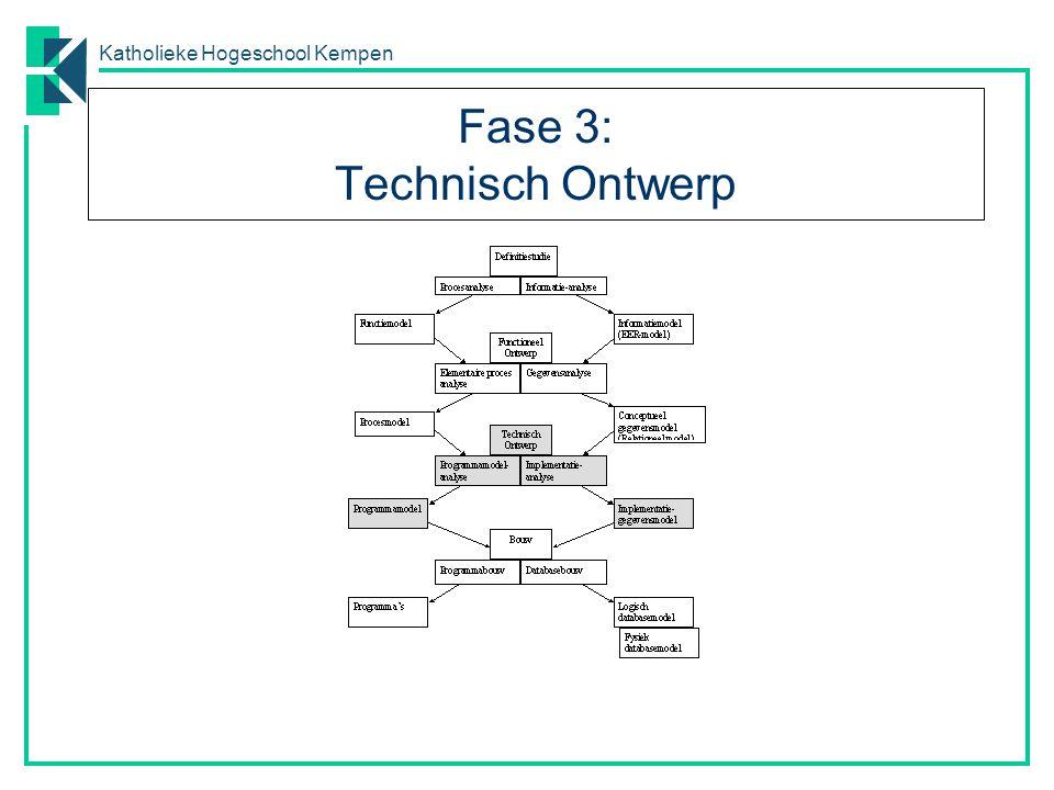 Katholieke Hogeschool Kempen Fase 3: Technisch Ontwerp