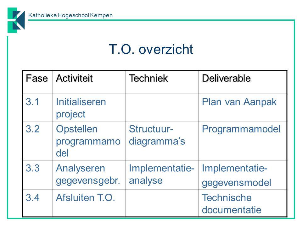 Katholieke Hogeschool Kempen T.O. overzicht FaseActiviteitTechniekDeliverable 3.1Initialiseren project Plan van Aanpak 3.2Opstellen programmamo del St