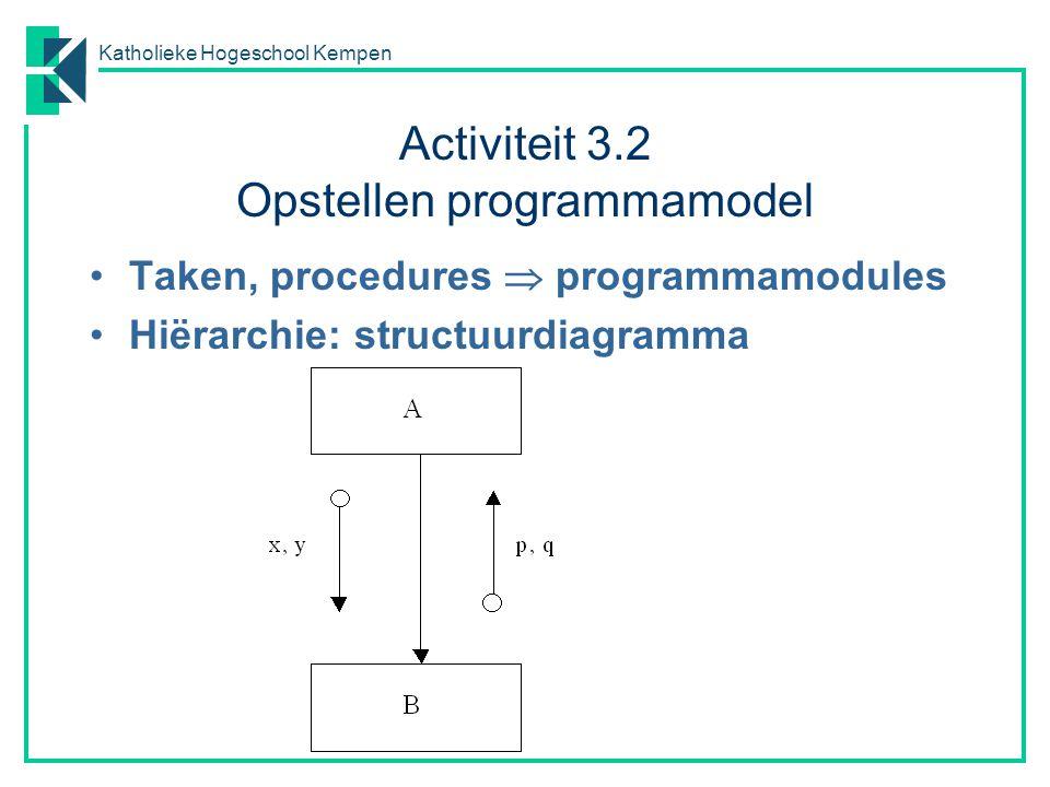Katholieke Hogeschool Kempen Activiteit 3.2 Opstellen programmamodel Taken, procedures  programmamodules Hiërarchie: structuurdiagramma