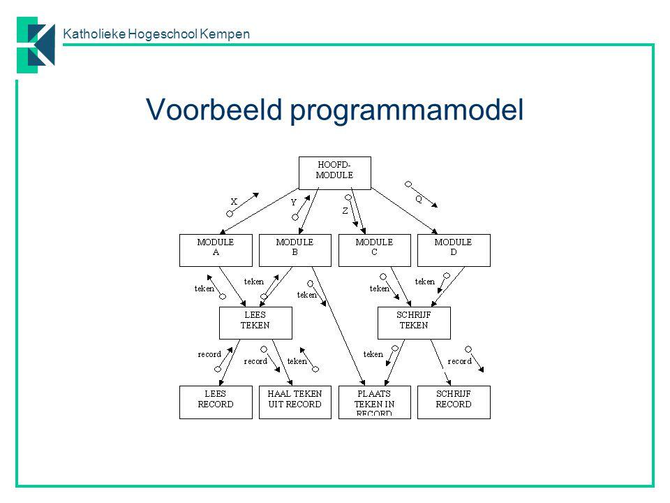 Katholieke Hogeschool Kempen Transformatie procesmodel  programmamodellen Uitgangspunt.