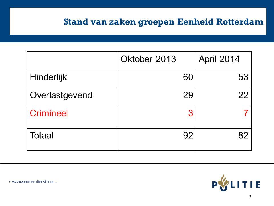 3 Stand van zaken groepen Eenheid Rotterdam Oktober 2013April 2014 Hinderlijk6053 Overlastgevend2922 Crimineel37 Totaal9282