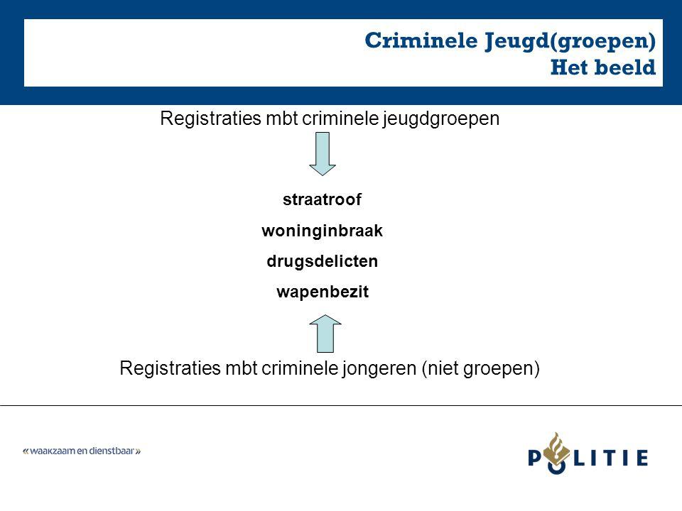 Registraties mbt criminele jeugdgroepen Registraties mbt criminele jongeren (niet groepen) straatroof woninginbraak drugsdelicten wapenbezit Criminele