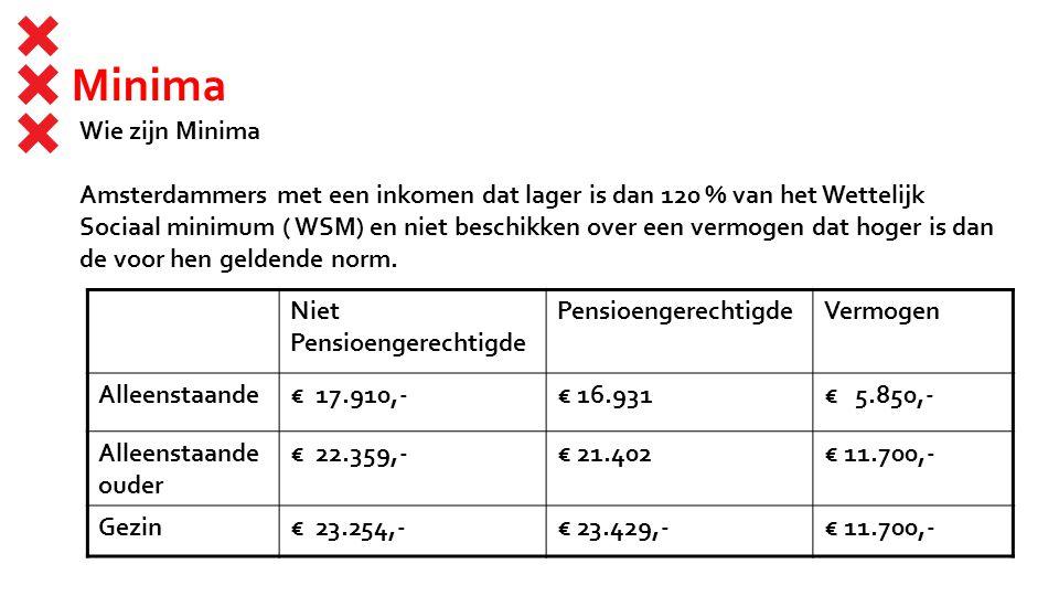 Minima Wie zijn Minima Amsterdammers met een inkomen dat lager is dan 120 % van het Wettelijk Sociaal minimum ( WSM) en niet beschikken over een vermo