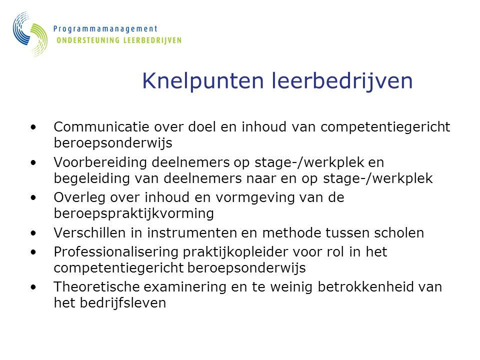 Knelpunten leerbedrijven Communicatie over doel en inhoud van competentiegericht beroepsonderwijs Voorbereiding deelnemers op stage-/werkplek en begel