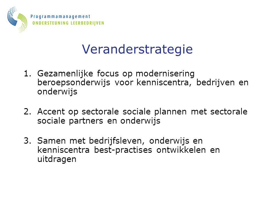Veranderstrategie 1.Gezamenlijke focus op modernisering beroepsonderwijs voor kenniscentra, bedrijven en onderwijs 2.Accent op sectorale sociale plann
