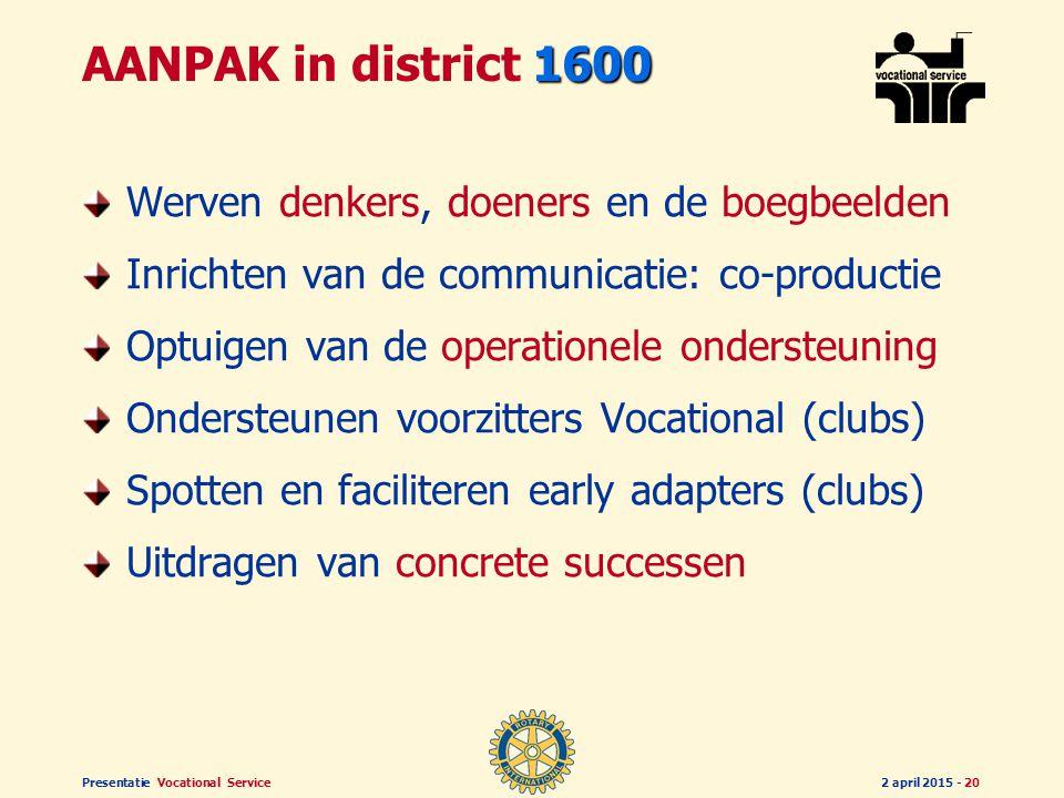 Presentatie Vocational Service2 april 2015 - 19 20052010 AMBITIES voor 2005-2010 Elkaar aanspreken op ETHIEK in beroeps- uitoefening en maatschappelij