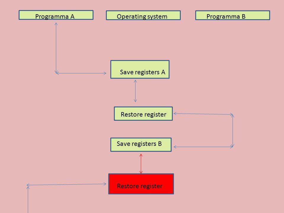 Programma AOperating systemProgramma B Save registers A Restore register Save registers B Restore register